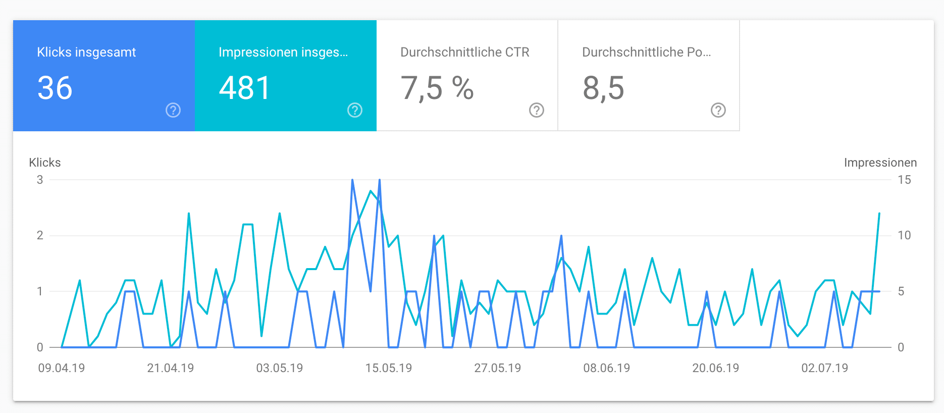 Click Trough Rate