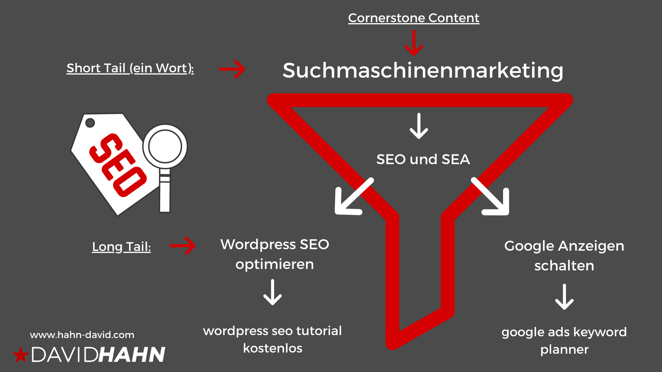 Long Tail Keywords und Website Struktur