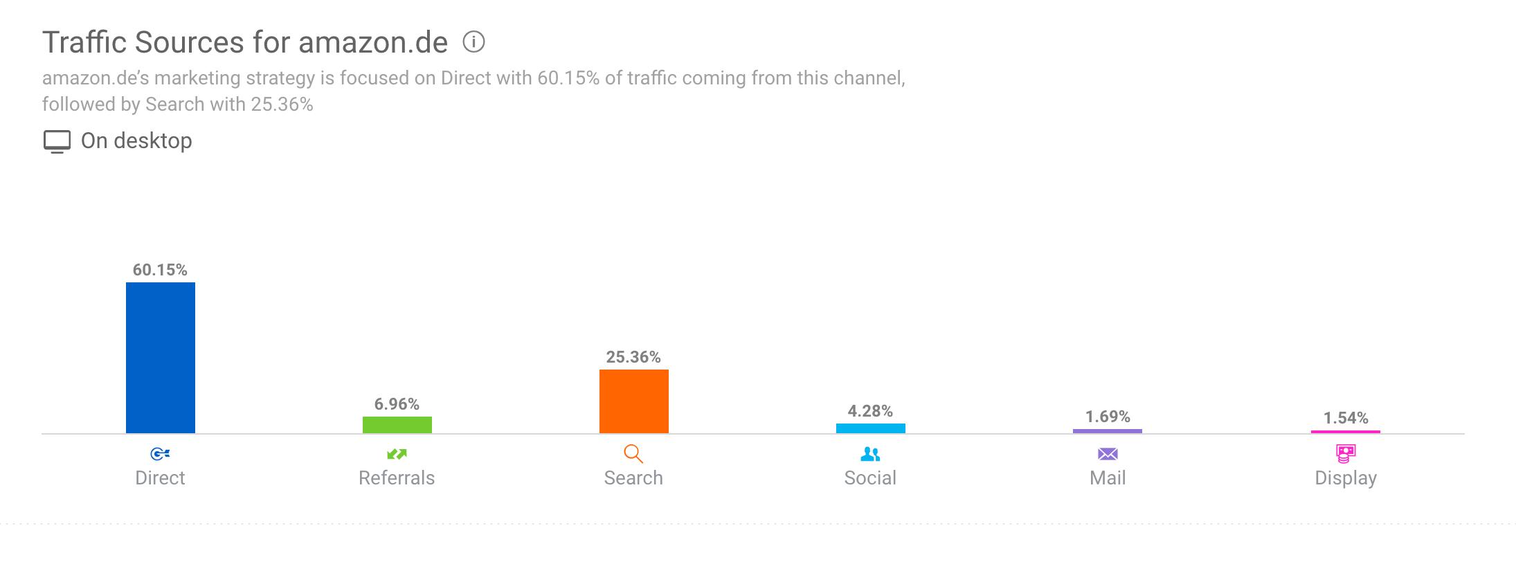 Traffic Quellen Similarweb - Alexa Ranking