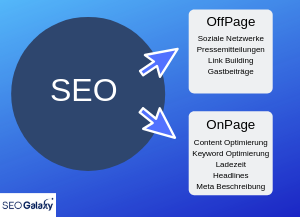 Offpage Optimierung und Onepage Optimierung